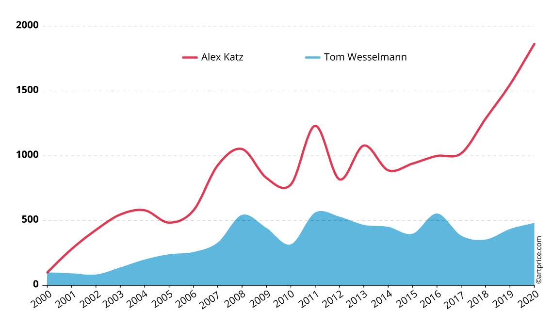 Price indices for Alex Katz and Tom Wesselmann - Base 100 January 2000