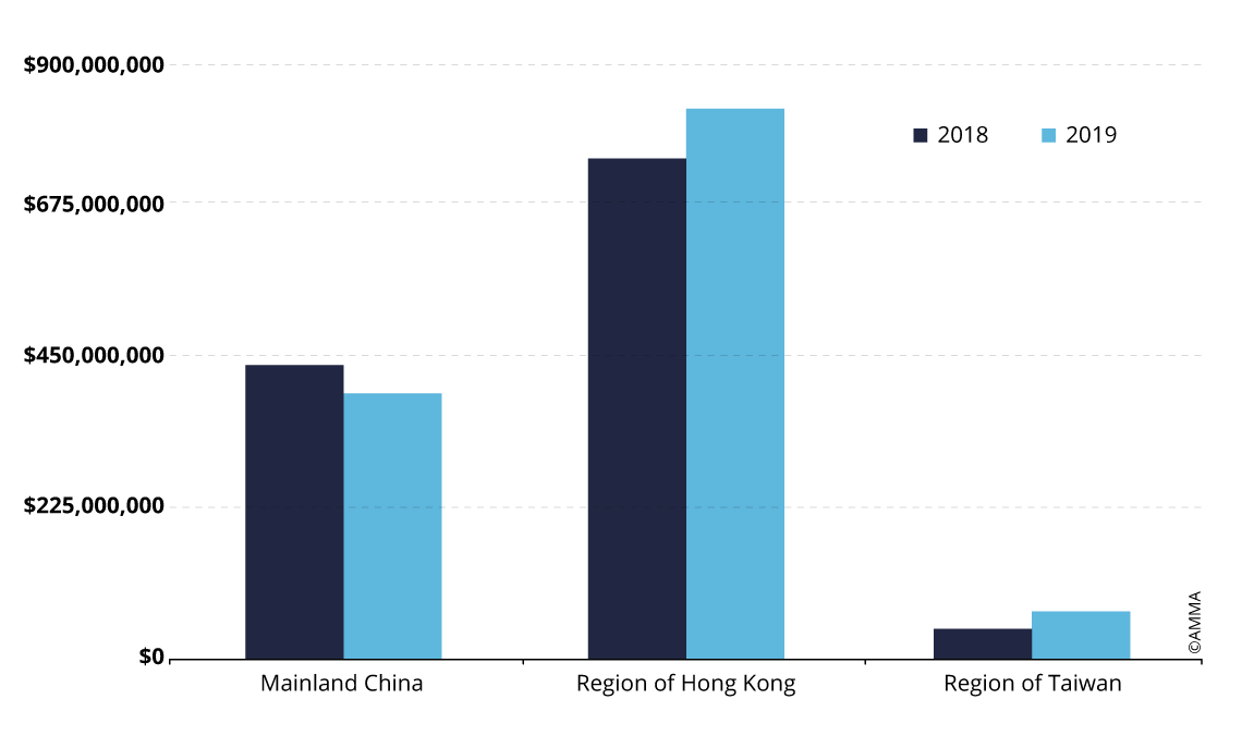 Auction turnover in China's main regions for Oil Painting and Contemporary Art
