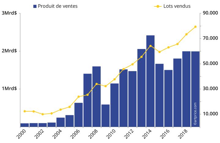 Evolution des ventes d'Art Contemporain dans le monde: CA et lots vendus