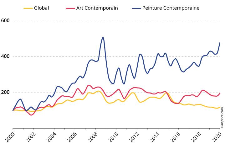 Une croissance portée par la peinture contemporaine