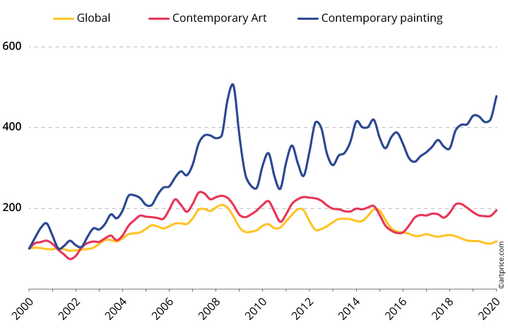 Growth driven by Contemporary painting