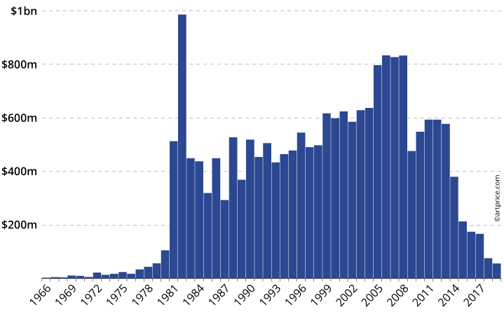Total auction turnover from Contemporary Art filtered by the dates the works were created