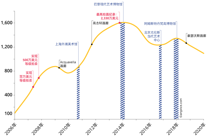 曾梵志价格指数演变过程