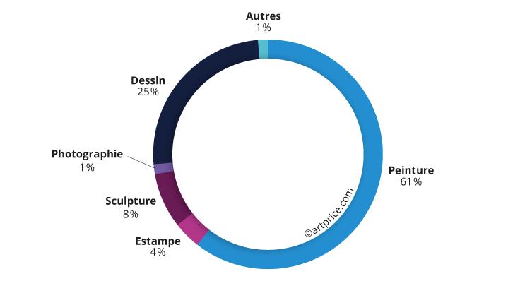 Distribution du produit de ventes par catégorie