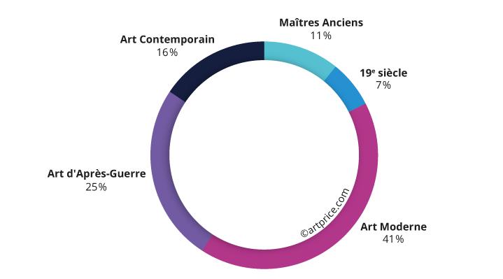 Distribution du produit de ventes par période