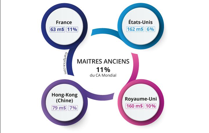 Distribution des Maîtres Anciens par pays (2020)