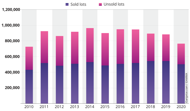 Evolution of sold and unsold lots