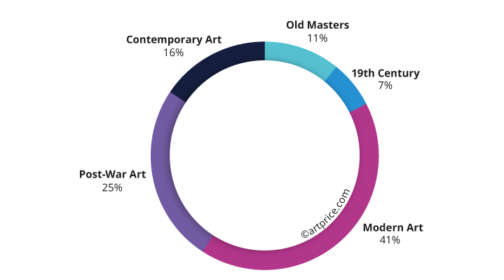 Auction turnover per creative period (2020)