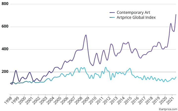 Two price indices: Contemporary Art vs. the Artprice Global Index (base 100 in January 1998)