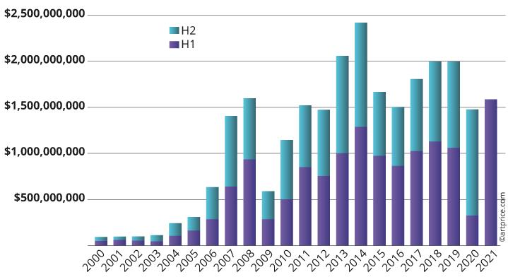 Semestrial turnover since 2000