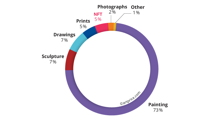 Contemporary Art sales by medium (2020/21)