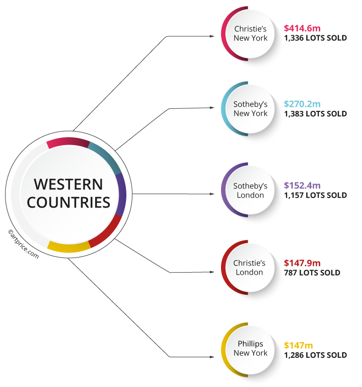 Top 5 Western auction houses by Contemporary Art turnover (2020/21)
