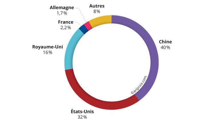 Distribution géographique du produit des ventes d'Art Contemporain (2020/21)