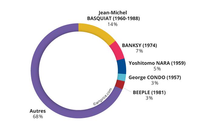 Poids du Top 5 artistes dans le produit des ventes d'Art Contemporain (2020/21)