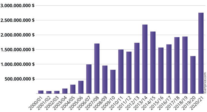 Évolution du produit des ventes annuel depuis 2000/2001