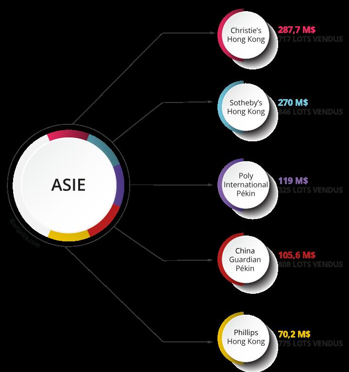 Top 5 des maisons de ventes en Asie (produits des ventes d'Art Contemporain 2020/21)