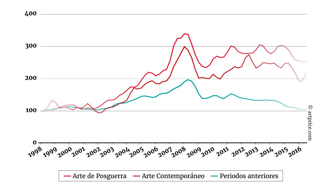Indice de los precios del Arte Contemporáneo comparado con el arte de posguerra