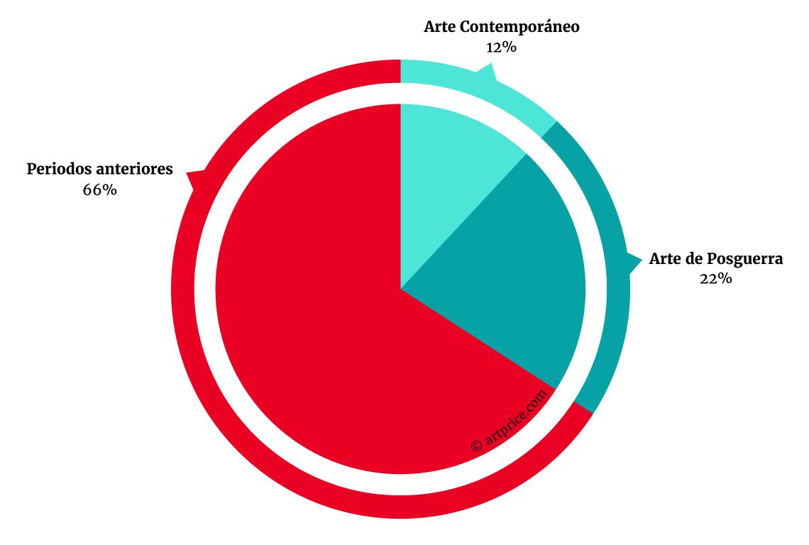 Valor del Arte Conteporáneo en el Mercado del Arte Global - Julio 2015 – Junio 2016