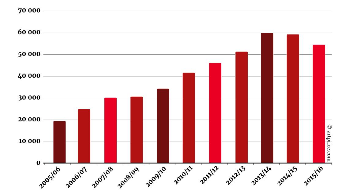 Número de obras contemporáneas vendidas en subasta - Julio 2015 – Junio 2016