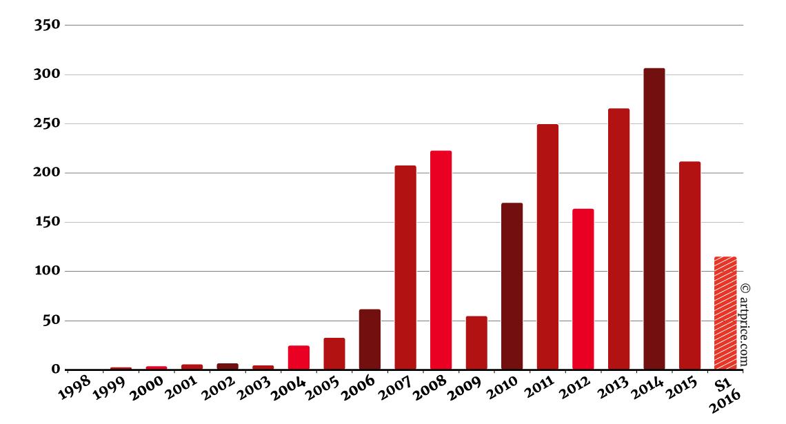 Número de obras contemporáneas millonarias