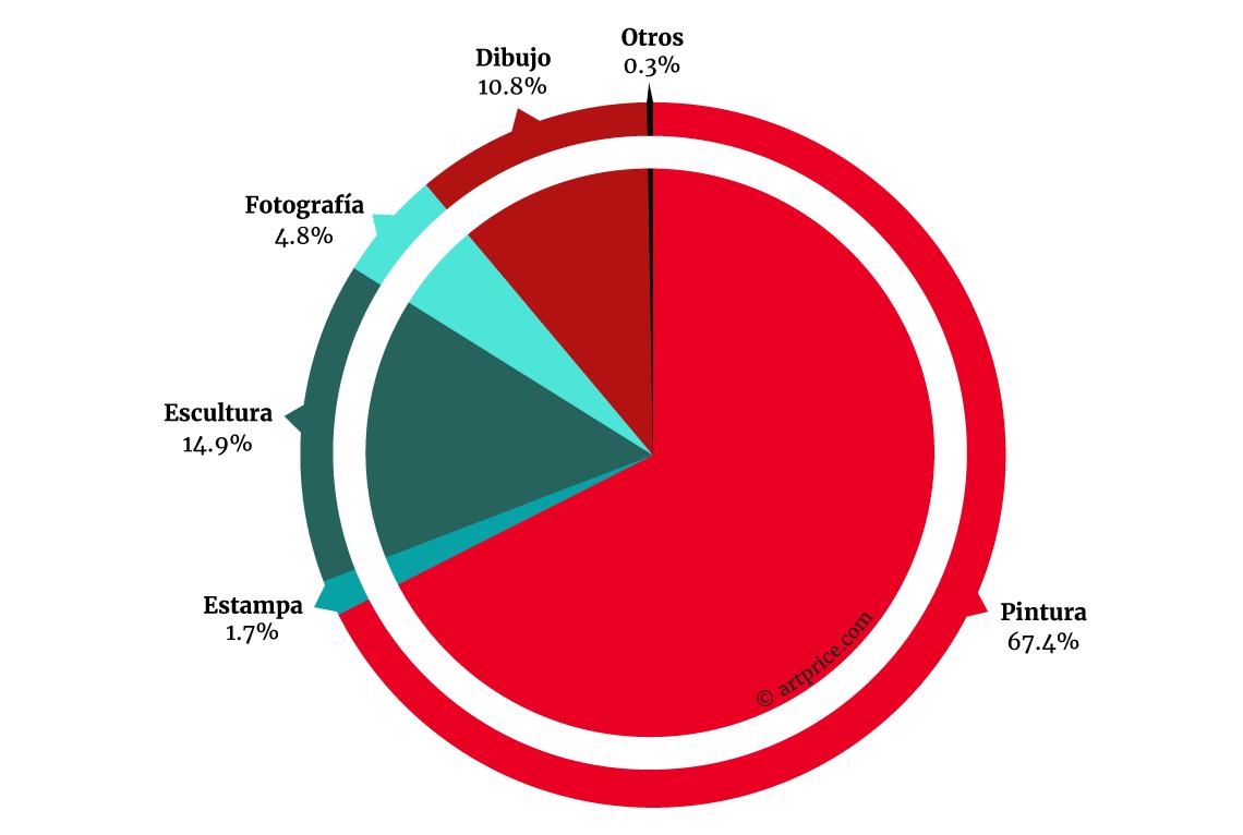 Reparto del volumen de negocio de ventas de Arte Contemporáneo por medio - Julio 2015 – Junio 2016