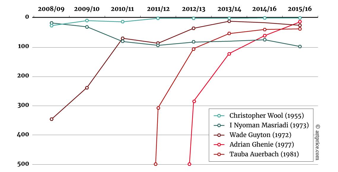 Evolución (Selección) en el Top 500 - Julio 2008 – Junio 2016
