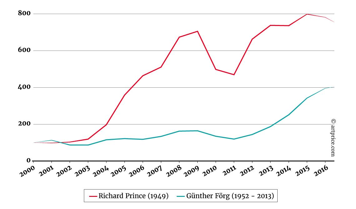 Índice de los precios de Richard Prince y Günther Förg - Base 100 en enero 2000