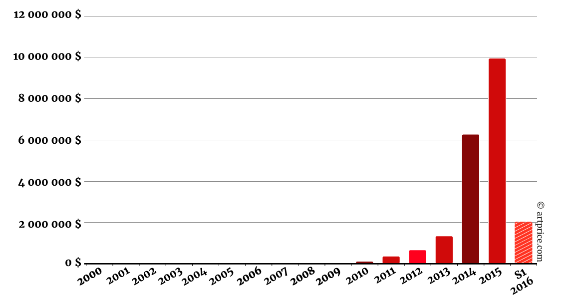Volumen de negocio de Joe Bradley (1975) en subastas