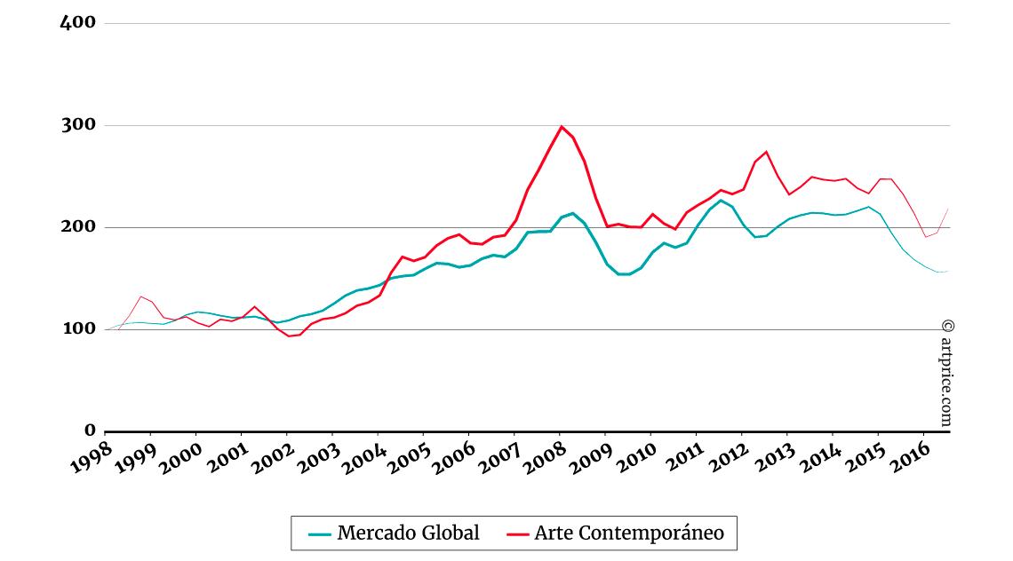 5-4-indice-de-los-precios-arte-contemporaneo-comparado-con-el-mercado-global