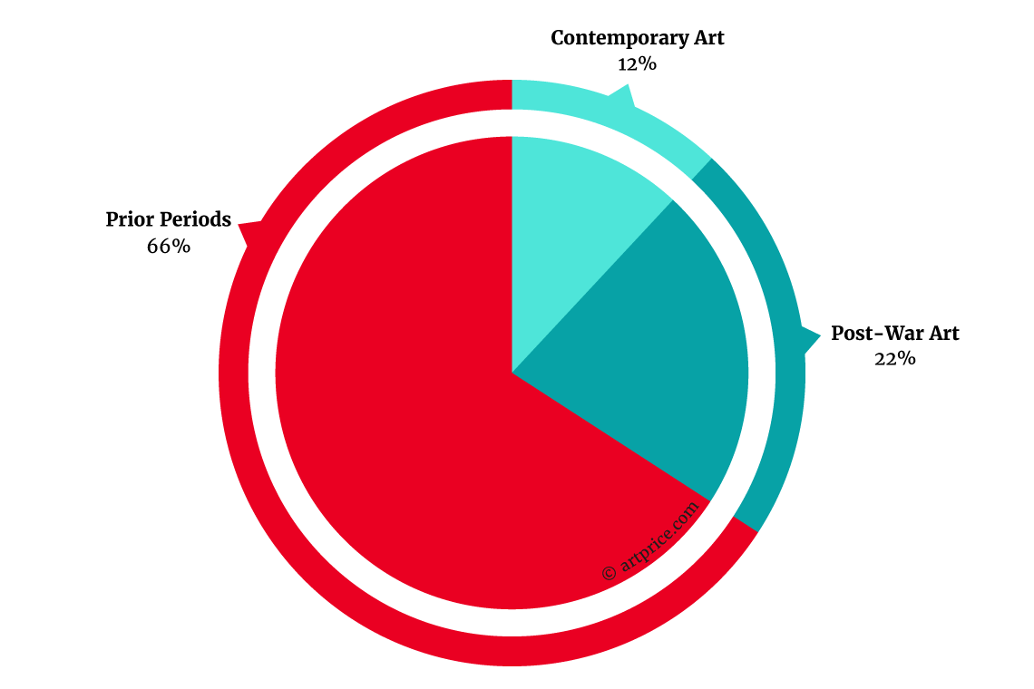 Contemporary Art Performance in the Global Art Market - July 2015 – June 2016