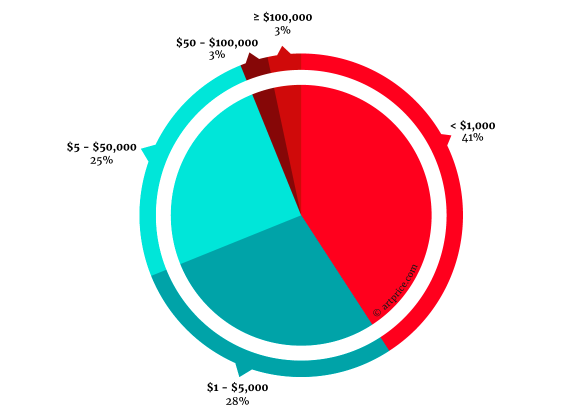 Contemporary Art Sales Distribution by price range (in $) July 2015 – June 2016