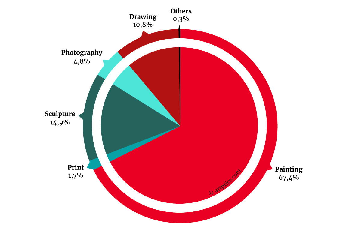 Contemporary Art Auction Revenue Distribution by Medium - July 2015 – June 2016