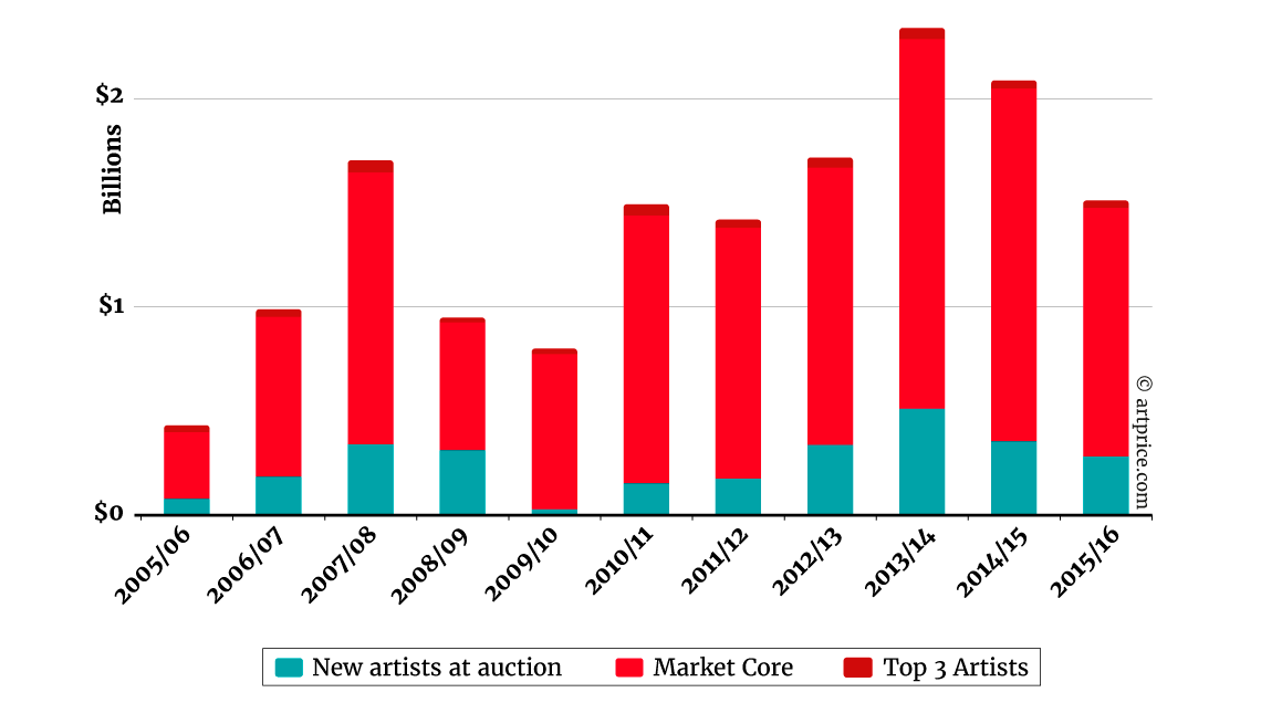 Market Share of the Top 3 artists vs New entries at auction - July 2005 – June 2016