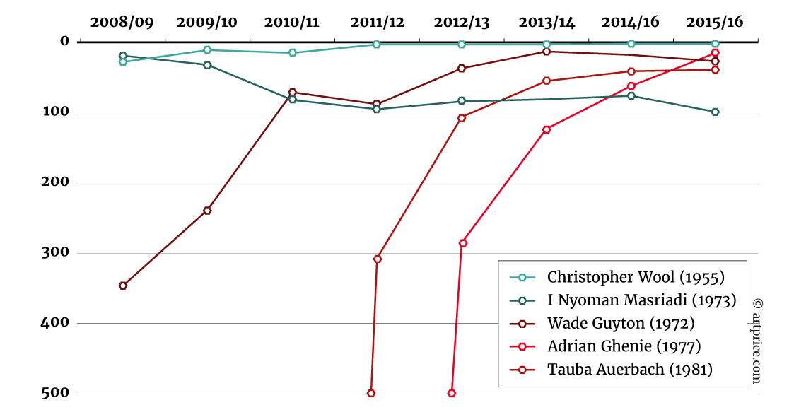Progression (selection) in the Top 500 - July 2008 – June 2016