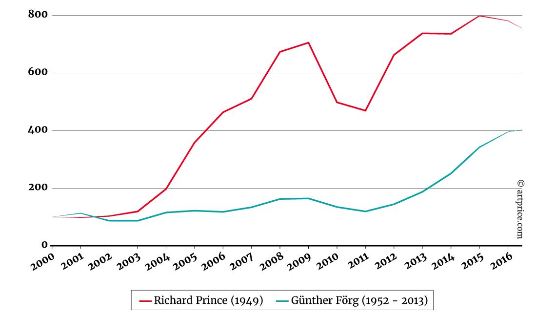 Price Index for Richard Prince and Günther Förg - Base 100 in January 2000