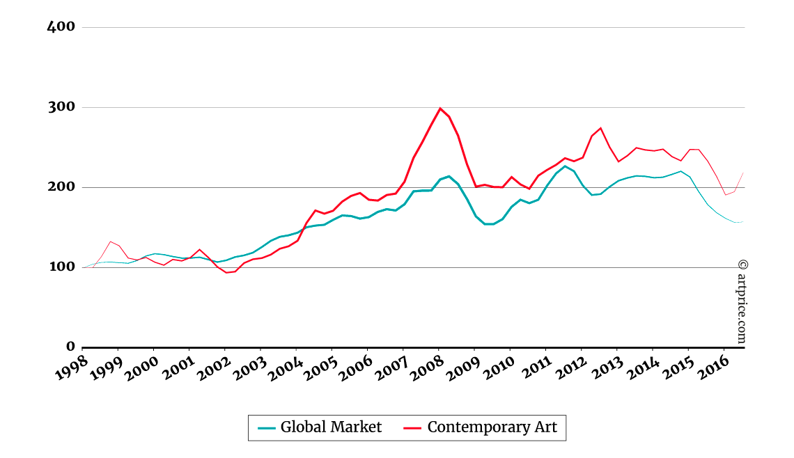 Price Index - Contemporary Art vs Global Market - Base 100 in January 1998