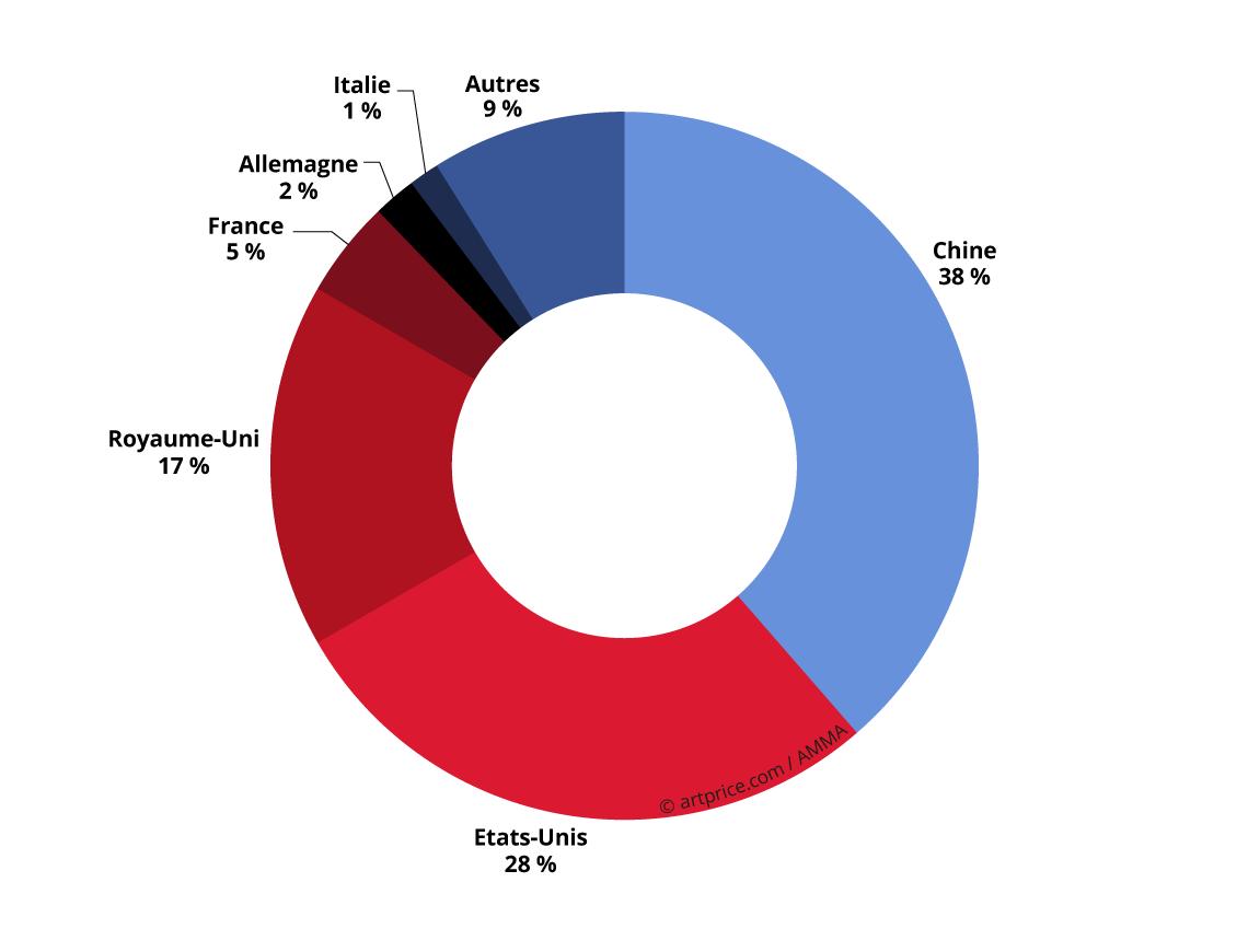 Répartition du produit des ventes 2016 par pays