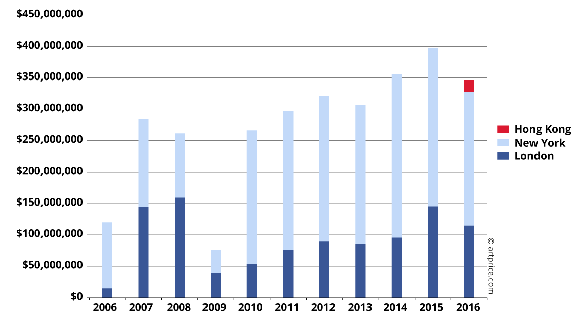 Phillips' Fine Art turnover in 3 cities (2006 - 2016)