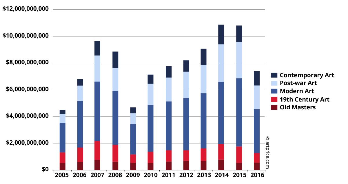 Turnover per artistic period (2005-2016)