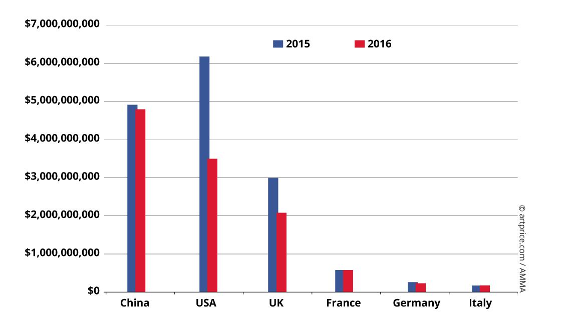 Graph3_Evolution-produit-par-pays-EN