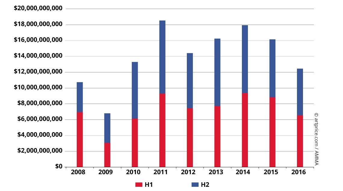 Graph4_Evolution-produit-par-semestre-EN