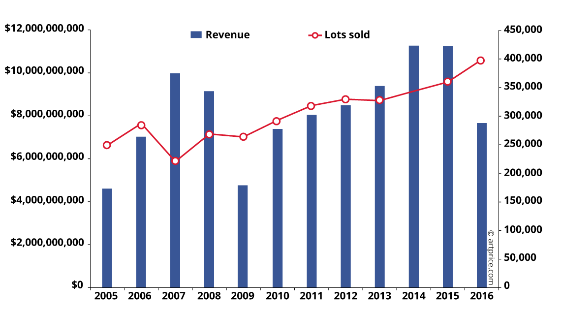 Western Fine Art turnover and lots sold (2005 - 2016)