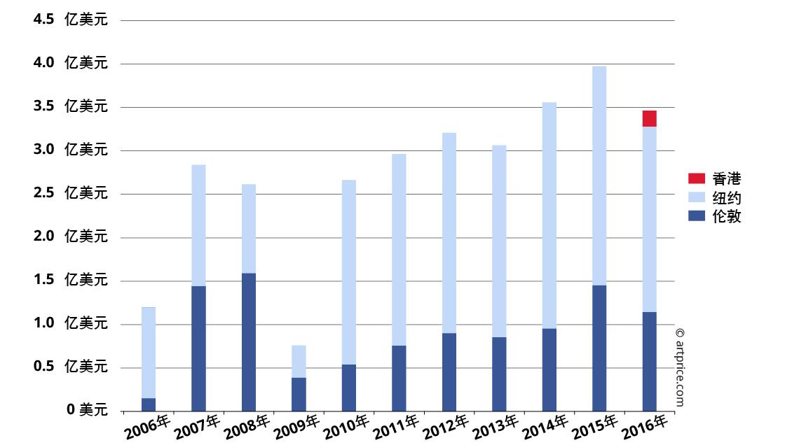 2006年至2016年富艺斯拍卖行的各区拍卖收入
