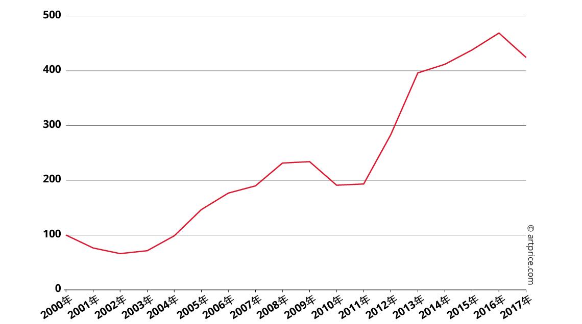 塞·托姆布雷作品价格指数