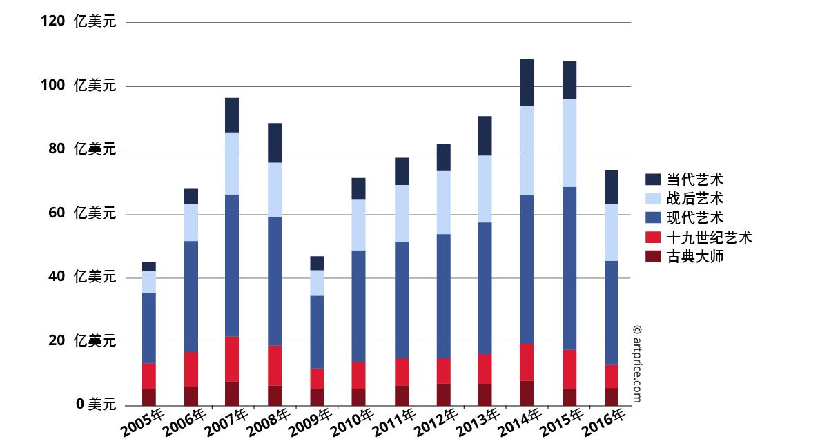 2005年至2016年各艺术时期拍卖总成交额变化图