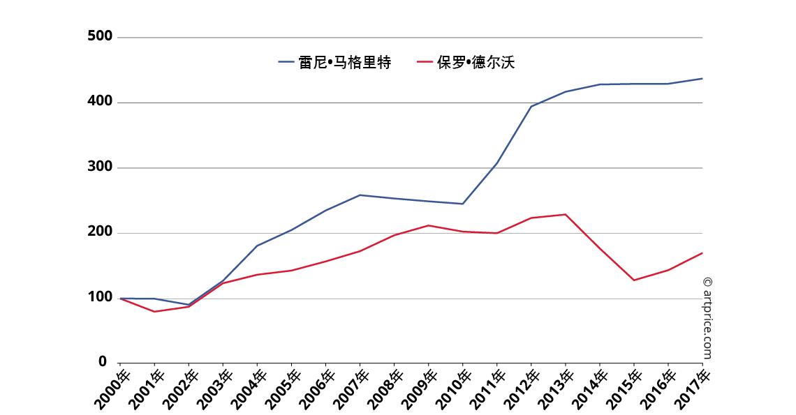 雷尼·马格里特和保罗·德尔沃的作品价格指数