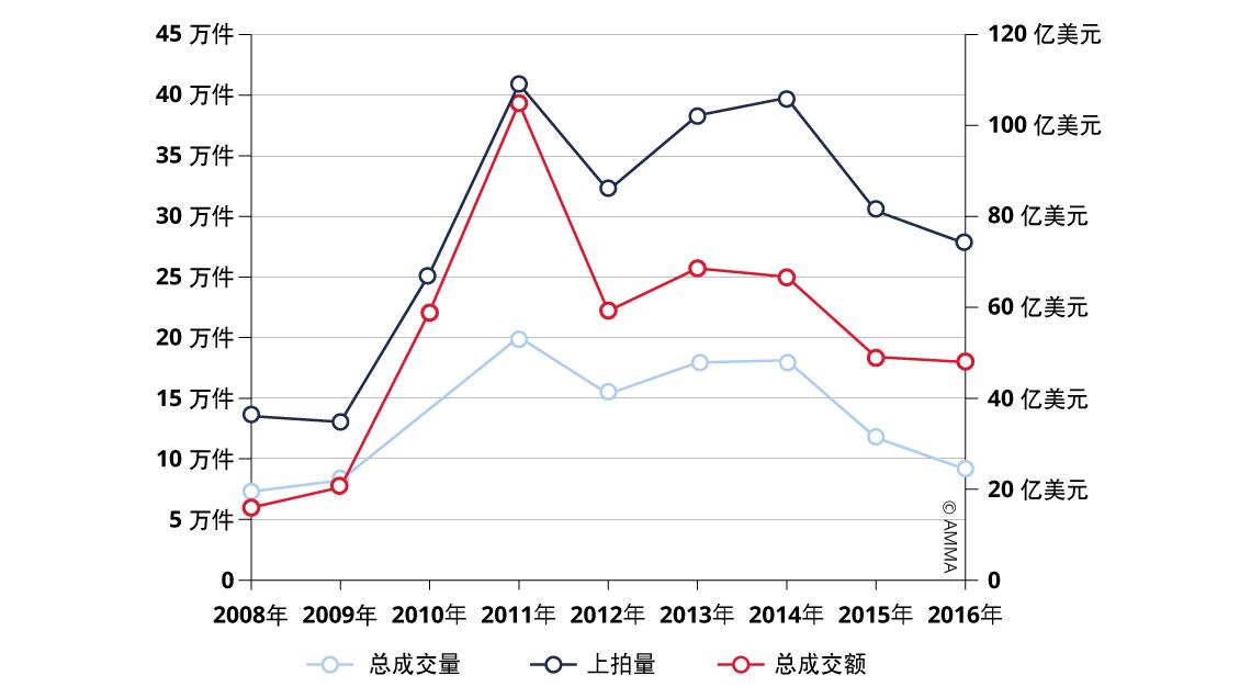 Graph23_Evolution-du-marché-Fine-Art-en-Chine-ZH