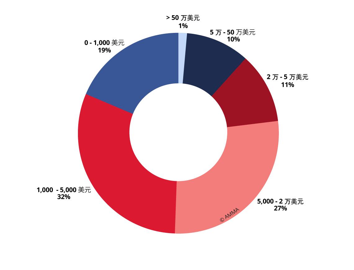 Graph24_Produit-des-ventes-Fine-Art-en-Chine-par-gamme-de-prix-ZH
