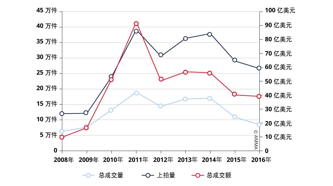 Graph25_Evolution-des-Ventes-de-Peinture-et-Calligraphie-chinoises-ZH
