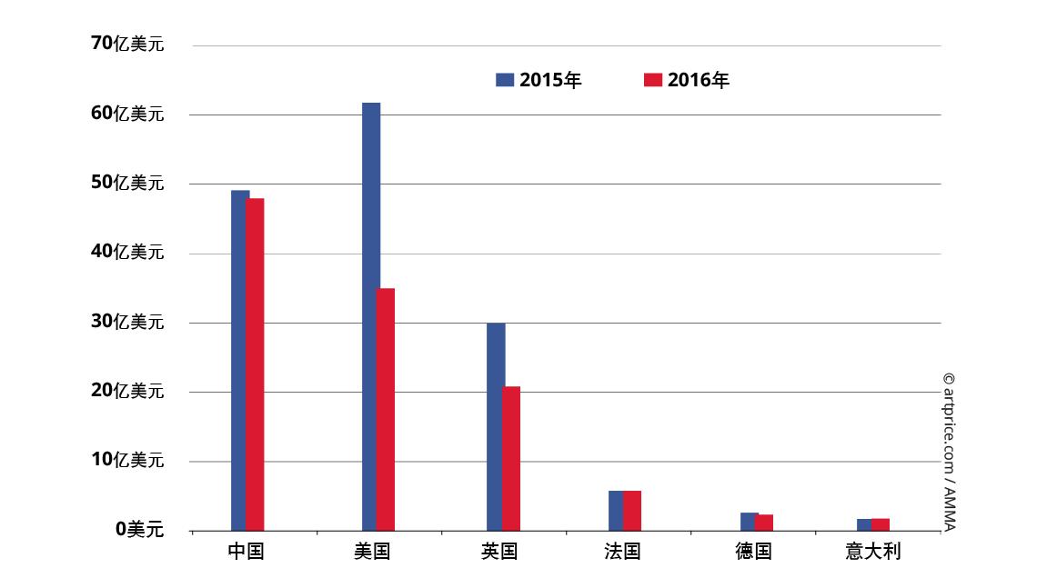 2015年/2016年各国拍卖总成交额变化比较图